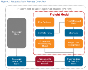 Freight model process overview